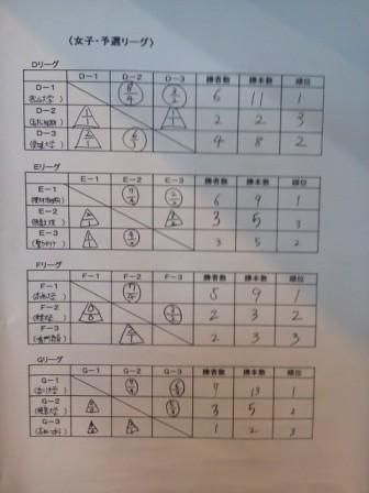 予選リーグ結果